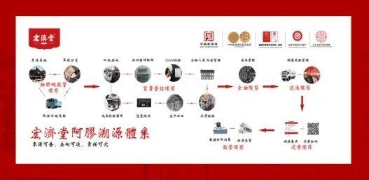 宏济堂阿胶-宏济堂制药将精彩亮相2020年大健康产业博览会picture Sheet-5