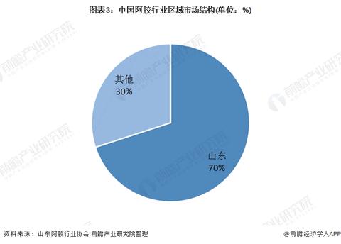 阿胶新闻-2020年我国阿胶行业市场规模与竞争格局分析 东阿阿胶占比过半picture Sheet-3