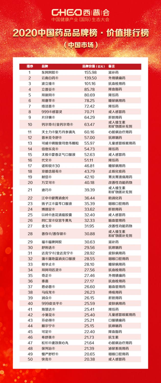 东阿阿胶-六连冠!东阿阿胶蝉联2020中国药品品牌价值榜冠军picture Sheet-2