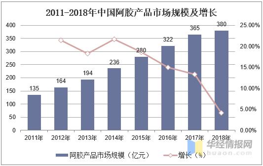 阿胶新闻-中国阿胶行业市场规模、竞争格局分析,行业增长空间广阔picture Sheet-4