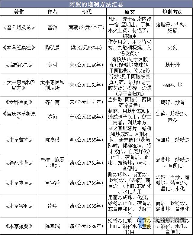 阿胶新闻-中国阿胶行业市场规模、竞争格局分析,行业增长空间广阔picture Sheet-1