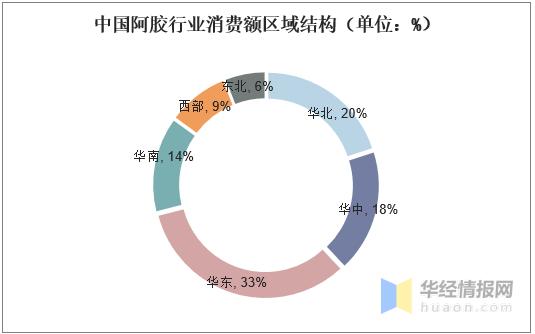 阿胶新闻-中国阿胶行业市场规模、竞争格局分析,行业增长空间广阔picture Sheet-5