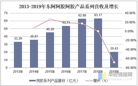 阿胶新闻-中国阿胶行业市场规模、竞争格局分析,行业增长空间广阔picture Sheet-7