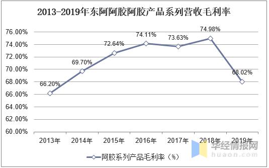 阿胶新闻-中国阿胶行业市场规模、竞争格局分析,行业增长空间广阔picture Sheet-8