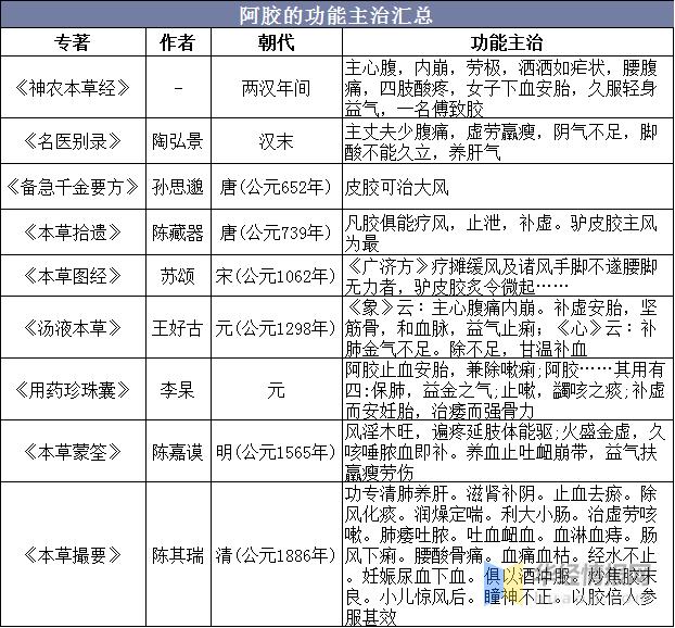 阿胶新闻-中国阿胶行业市场规模、竞争格局分析,行业增长空间广阔picture Sheet-2