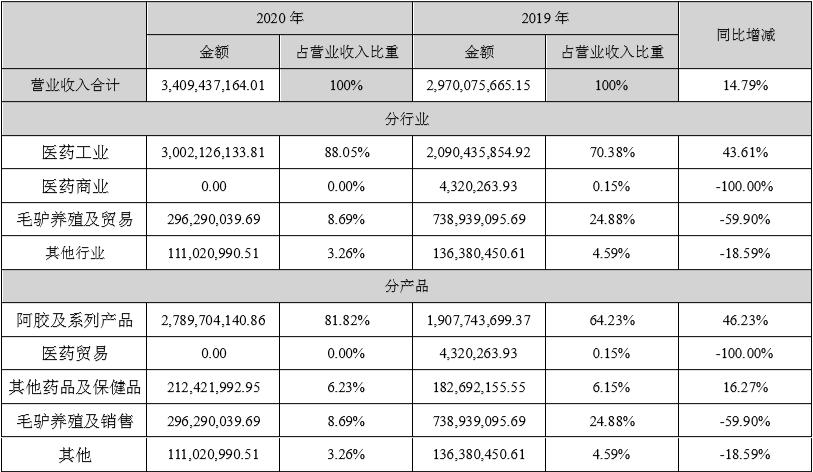 """东阿阿胶靠补助""""回血"""":裁研发减销售主业仍亏4000万,去库存产品降价36%插图(3)"""