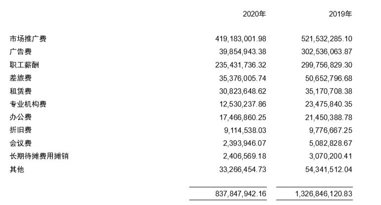 """东阿阿胶靠补助""""回血"""":裁研发减销售主业仍亏4000万,去库存产品降价36%插图(4)"""
