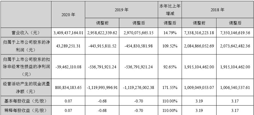 """东阿阿胶靠补助""""回血"""":裁研发减销售主业仍亏4000万,去库存产品降价36%插图(2)"""
