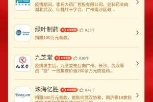 """福胶集团荣登赛柏蓝""""战疫加油榜""""榜首"""