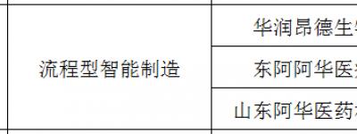 东阿阿胶上榜2020年度山东省智能制造标杆企业