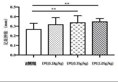 【学术交流】关于阿胶酶解物改善小鼠抗疲劳、增强免疫力功能的探索插图(2)