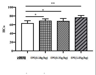 【学术交流】关于阿胶酶解物改善小鼠抗疲劳、增强免疫力功能的探索插图(3)
